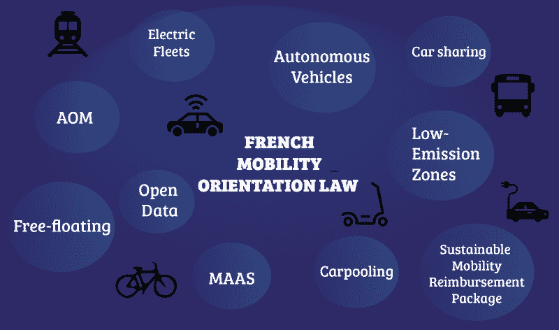 Your Guide to the French Mobility Orientation Law